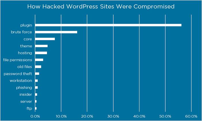 plugin responsible for hacking