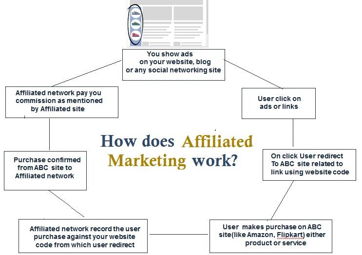 affiliated-marketing-work
