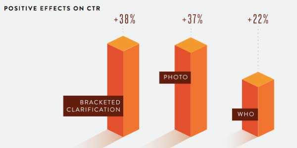 effect-on-CTR