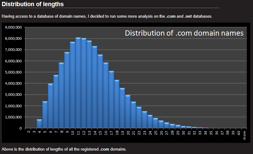 distribution of .com domain