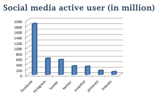 social-media-active-user