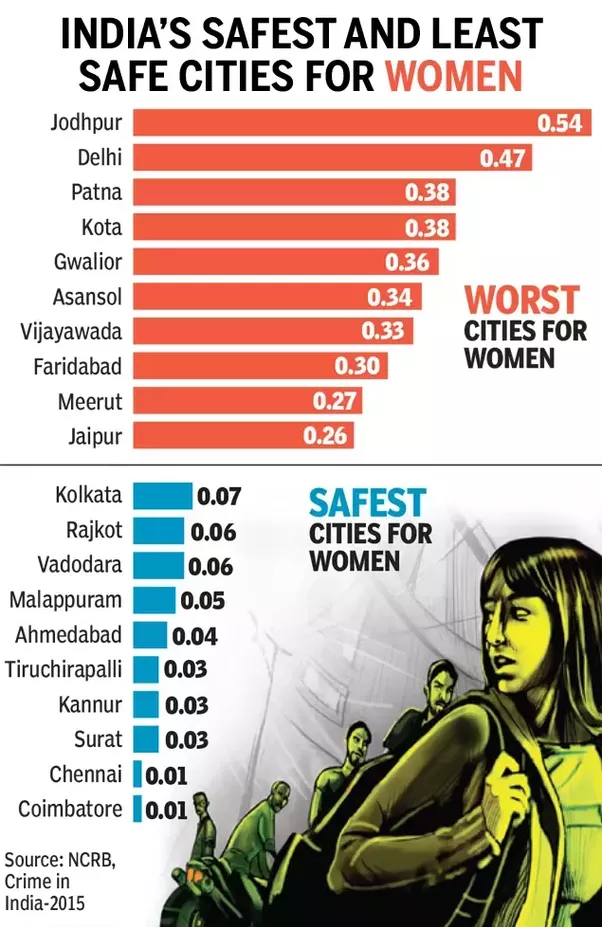 safe and unsafe cities in india